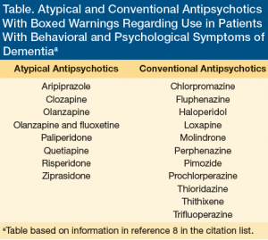 antipsychotics-dementia-boxed-warnings